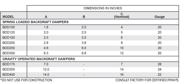 Backdraft Dampers Continental Fan