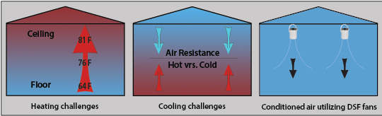 dsf-heating-cooling-challenges