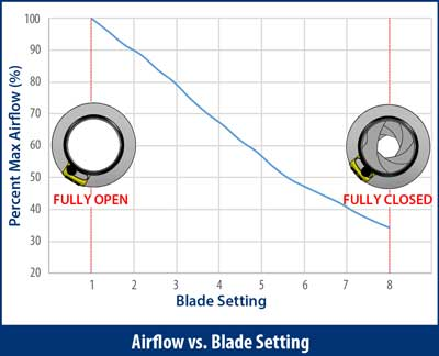 Airflow vs. Blade Setting for IRIS Dampers