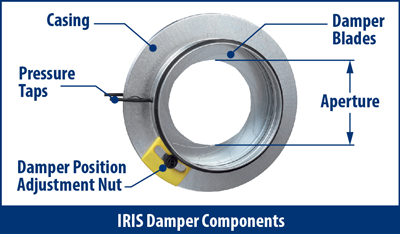 Components of IRIS Dampers