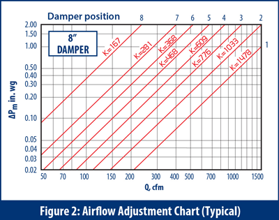 Airflow Adjustment Chart - IRIS Dampers