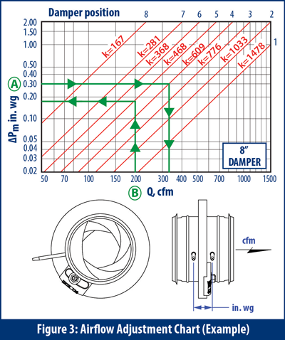 Airflow Adjustment Chart Example - IRIS Dampers
