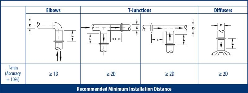 Recommended Minimum Installation Distance for IRIS Dampers