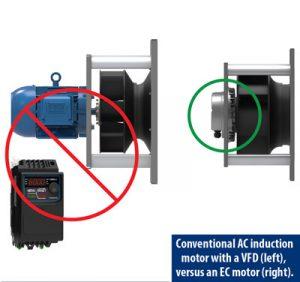 Conventional AC Induction Motor versus EC Motor