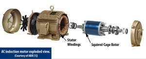 Exploded View of AC Induction Motor