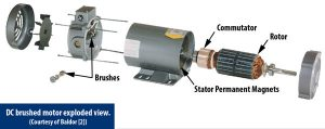Exploded View of DC Brushed Motor
