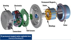Exploded View of EC Permanent Magnet Motor