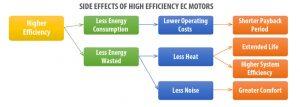 Side Effects of EC Motors