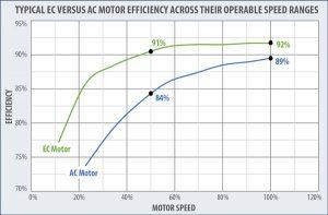 Typical EC Versus AC Motor Efficiency