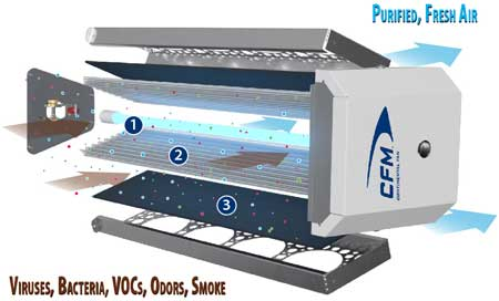 CX-Pro Whole House Air Purifier Exploded View