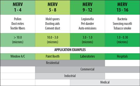 Indoor Air Quality - MERV (minimum efficiency reporting value) rating examples