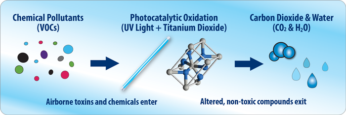 Indoor Air Quality - Photocatalytic oxidation (PCO) process