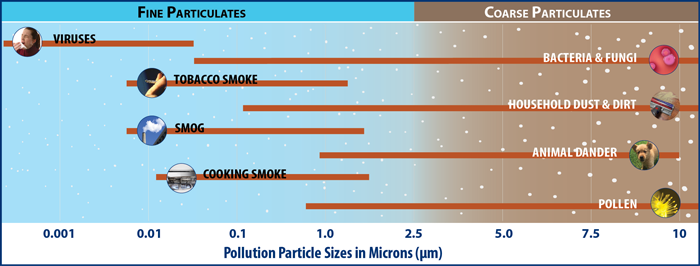 Indoor Air Quality - Pollution particle sizes in microns