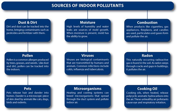 Indoor Air Quality - Sources of indoor pollutants