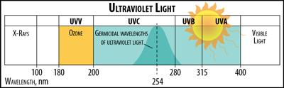 Indoor Air Quality - Ultraviolet light (UV) range in wavelength, nm